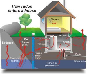 what-is-radon